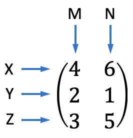 para qué sirven las matrices y ejemplos